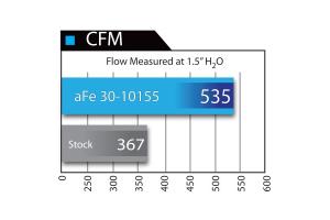 AFE Power MagnumFlow OER Pro 5 R Air Filter - JK